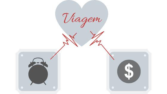 VoyaGi - Como planejar uma viagem - Orçamento